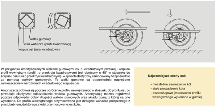 Osie fără frână pentru remorci auto KNOTT VG7 750 kg 1505 mm